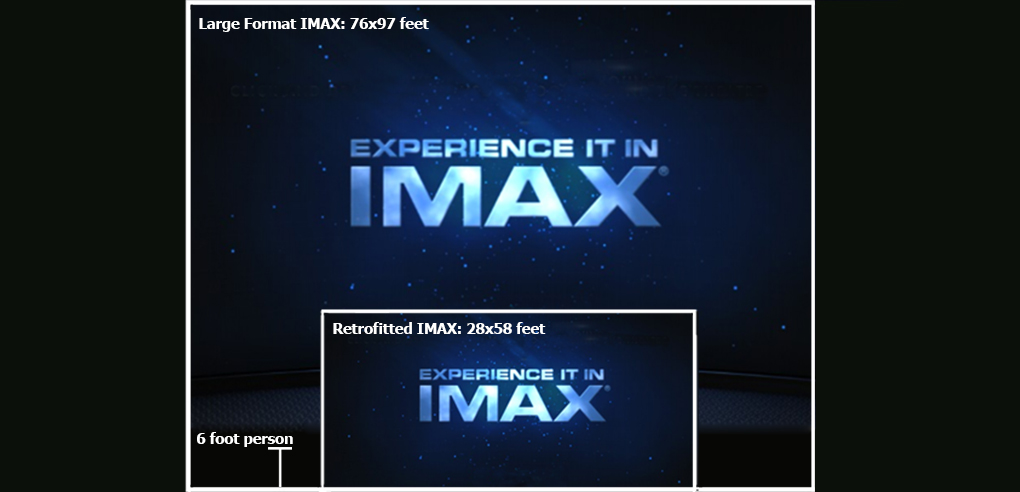 The IMAX Conundrum
